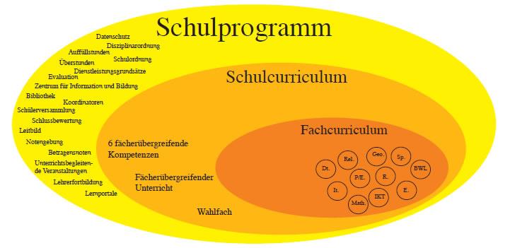 Das Schulprogramm der WFO Bruneck